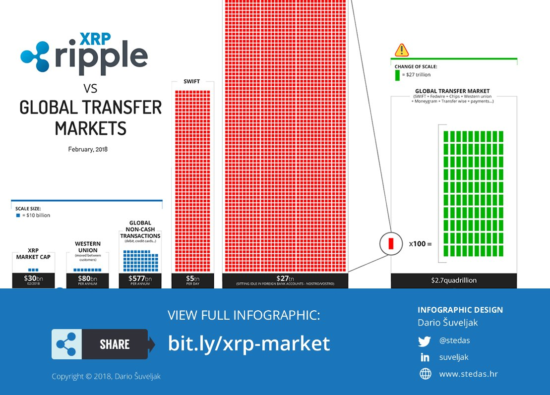 XRp-vs-Global-Transfer-Markets