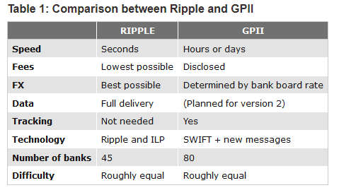 ripple-swift-comparison
