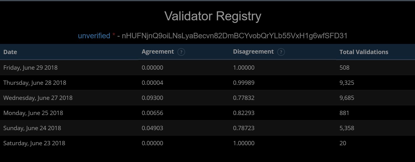 latest-validator-online