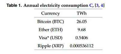Electricity consumption of four currencies compared