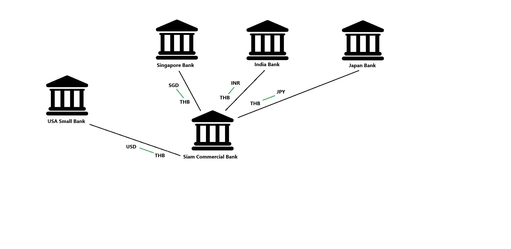 multi hop diagram
