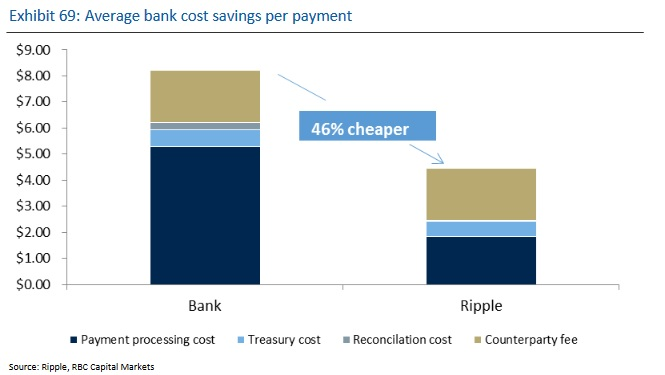 RBC Decreased Costs Graphic