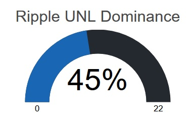 Default UNL Ripple Percentage Graphic