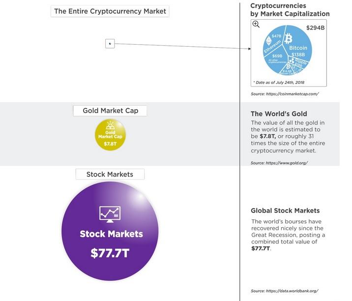 Cryptomarket Size