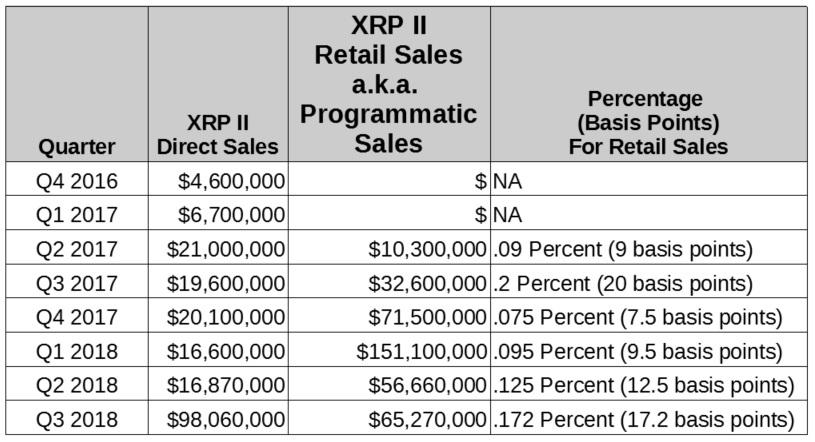 XRP Market Report Q3 2018