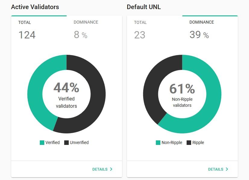 cinapple validator statistics
