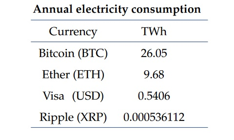 Annual Energy Consumption