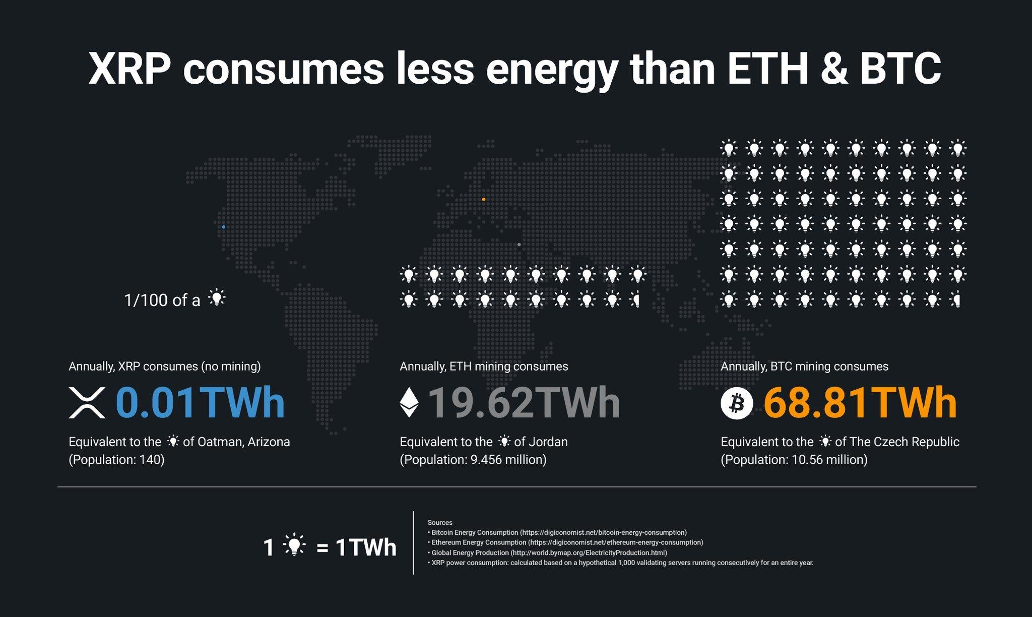 xrp energy consumption