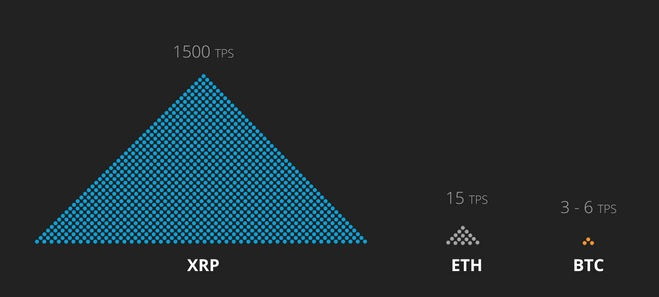 scaling graphical comparison between XRP and Bitcoin