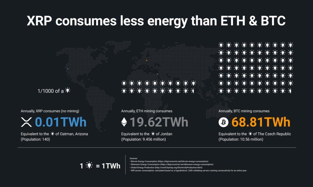 Energy Consumption graphic