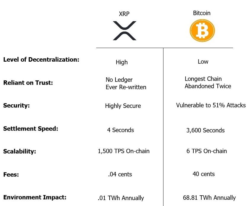 XRP_Bitcoin_Comparison