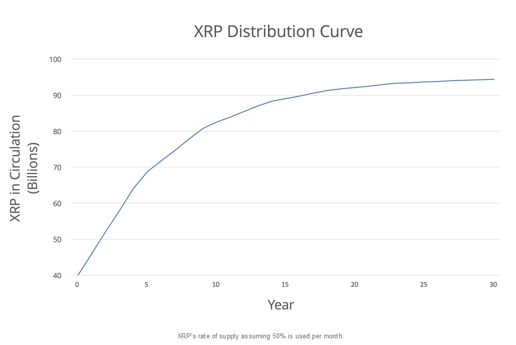 XRP Distribution Curve