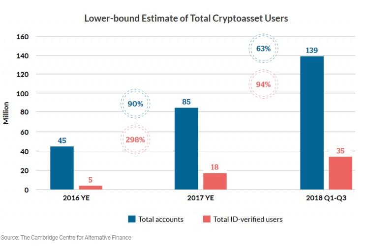 crypto users cambridge study
