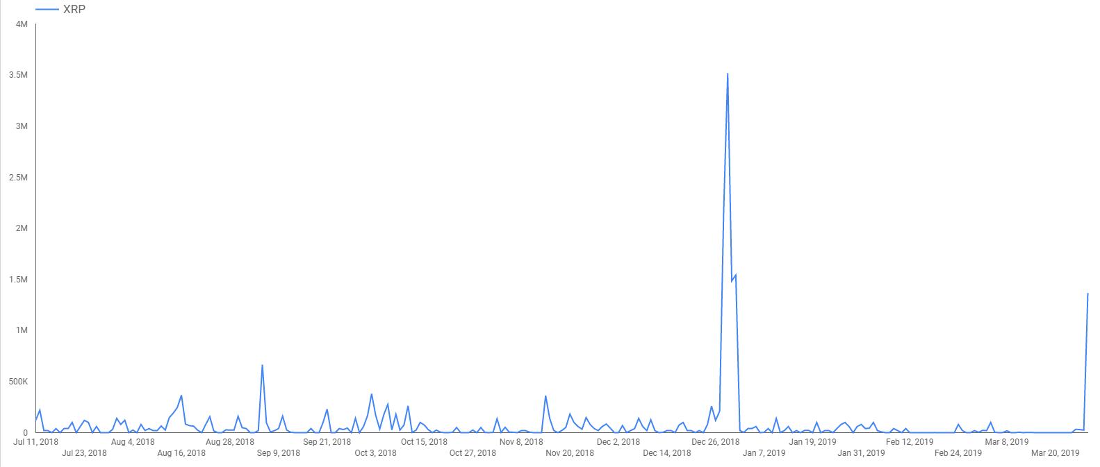 bitstamp_bitso2_tx_volume_graph