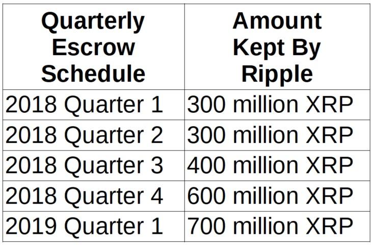 Escrow release schedule