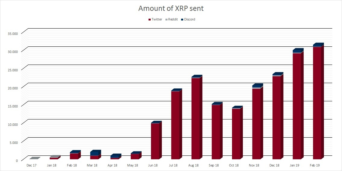 XRP Sent Over Time