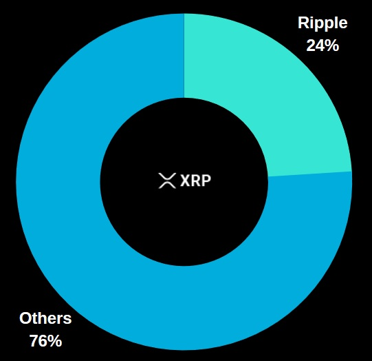 default UNL of XRPL