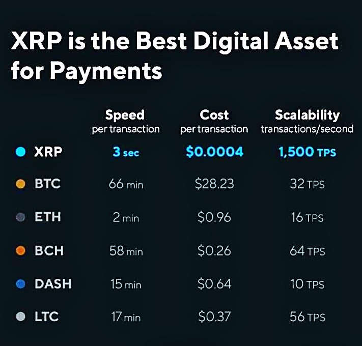 XRP-best-digital-asset