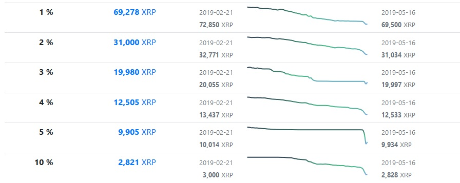 Ownership Decentralization Levels of the XRPL