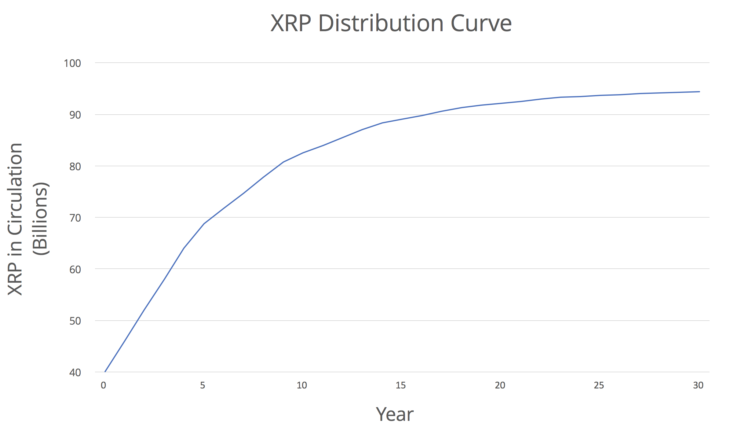 Release Schedule for XRP from Ripples escrow contracts