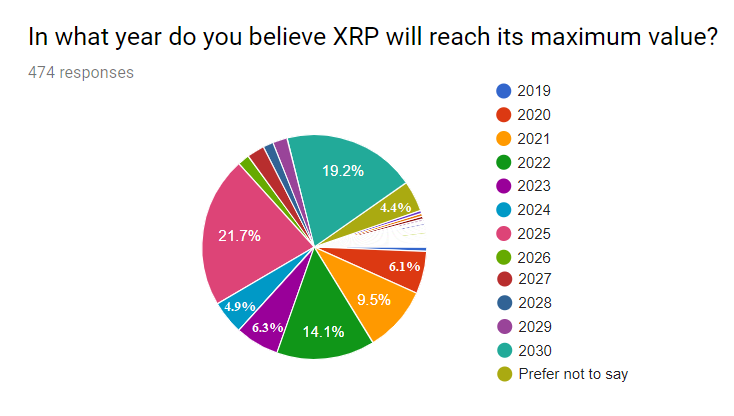 Graphical results for year of maximum value question on survey