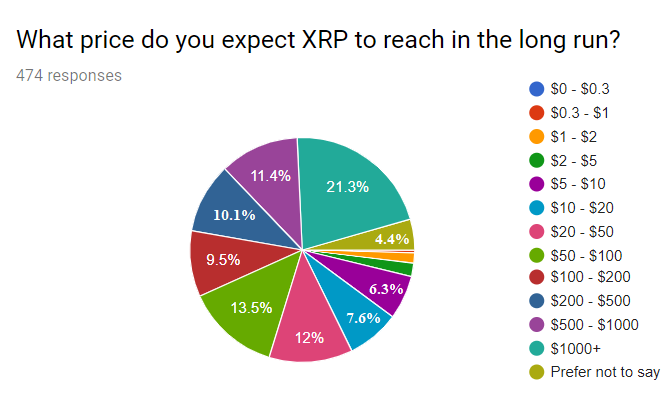 Price Expectations survey results graphic