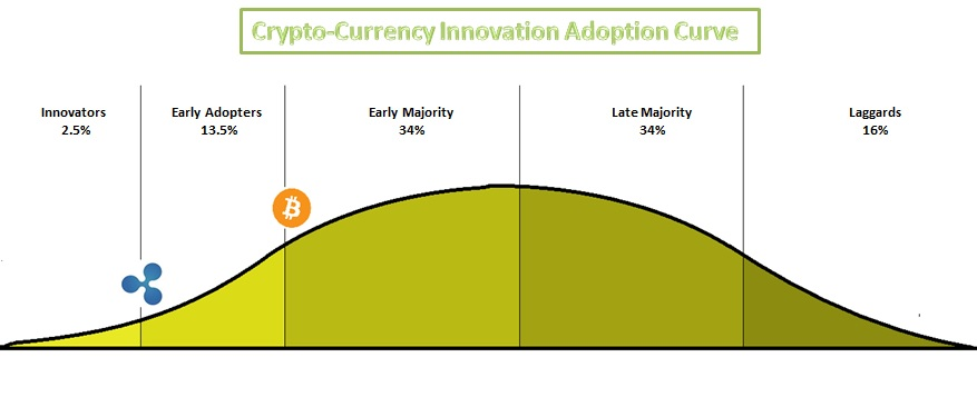 innovation_adoption_xrp_curve