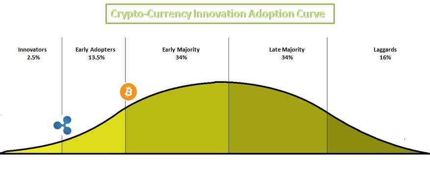 Resultado de imagen de crypto adoption