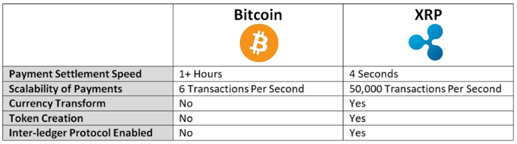 compairsons_xrp_bitcoin