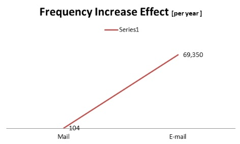 email_network_effect