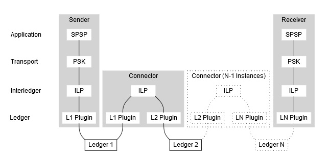 ILP_Connectors