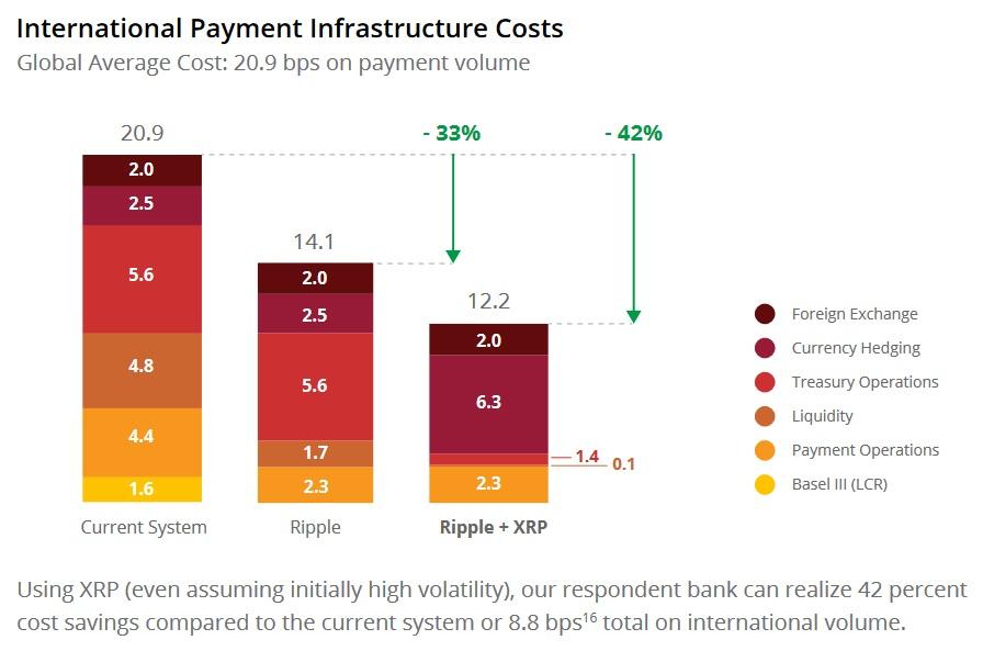 XRP_Cost_Savings