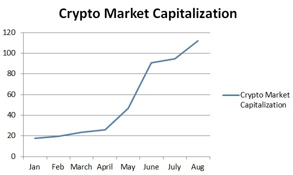 Crypto Market Capitalization Growth in 2017