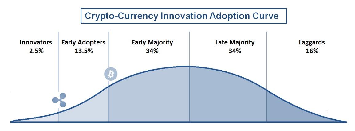 Innovation_Adoption_Curve