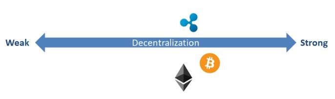 Decentralization_Continuum