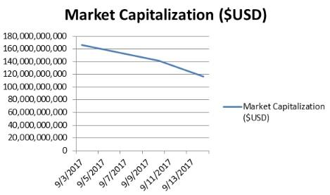 market_cap_line_diagram