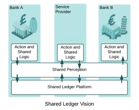 Corda Shared Ledger Vision Diagram