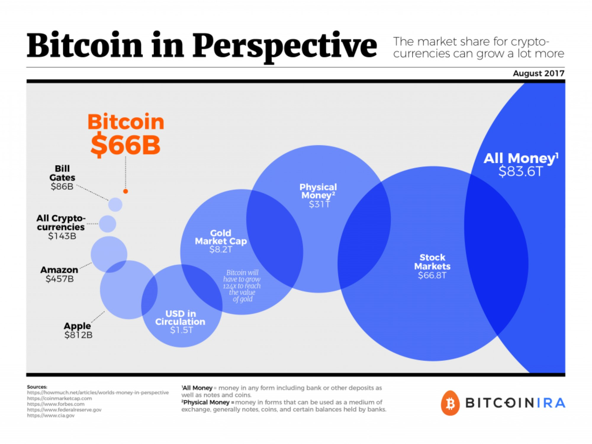 size_of_Bitcoin