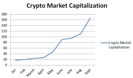 crypto_market_capitalization