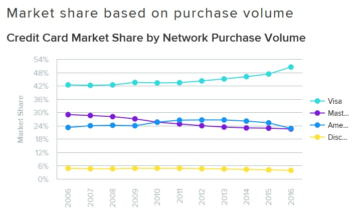 purchase_volume_credit_card_market_share