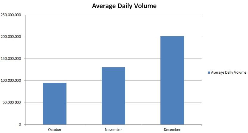 Average_Daily_Volume_XRP