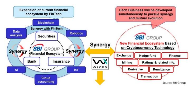 SBI_ecosystem