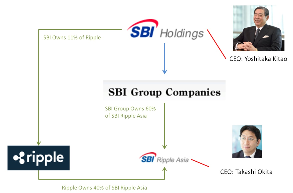 SBI_Structure