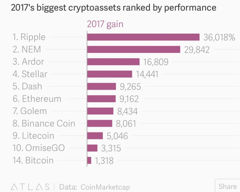 2017_Biggest_crypto_returns