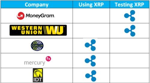 xRapid_Customers