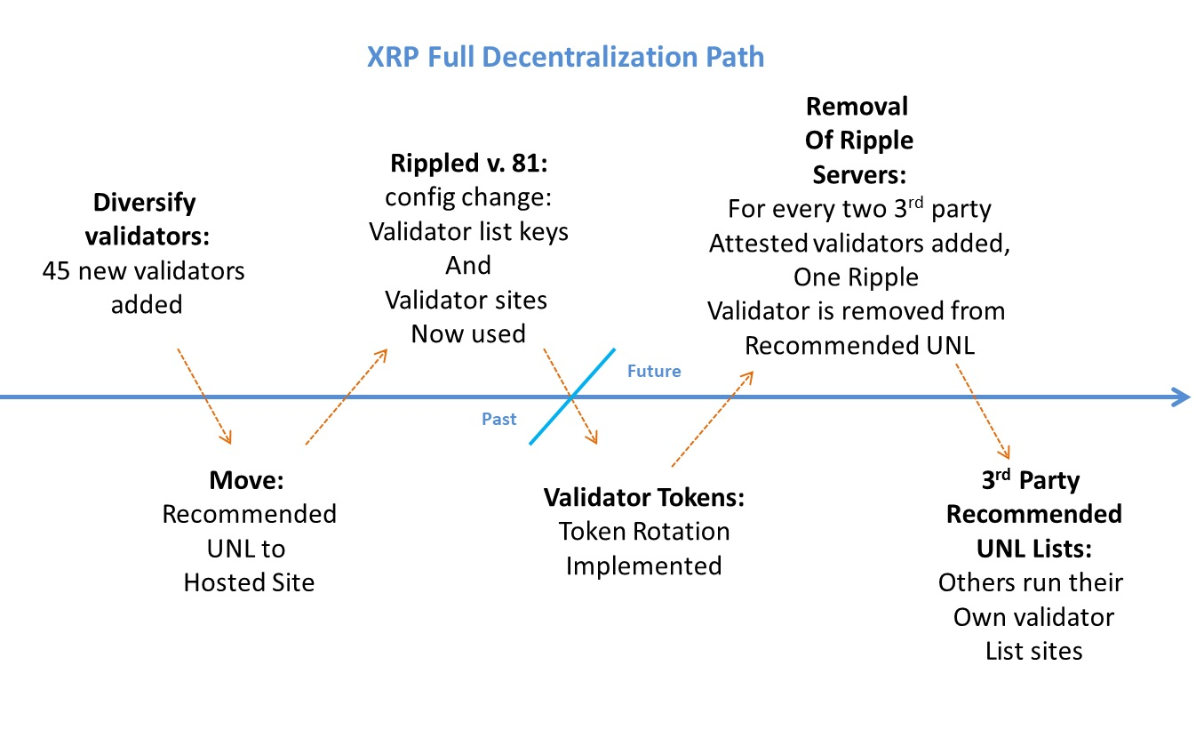XRP_Full_Decentralization_Path