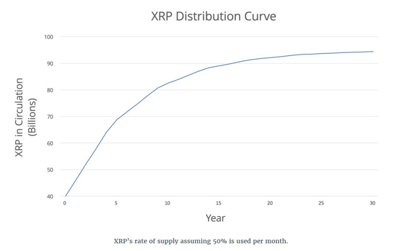 xrp_distribution_curve