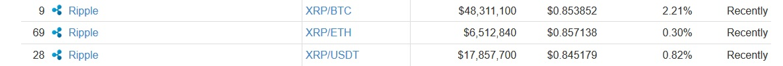 binance_CMS_stats_XRP_USD