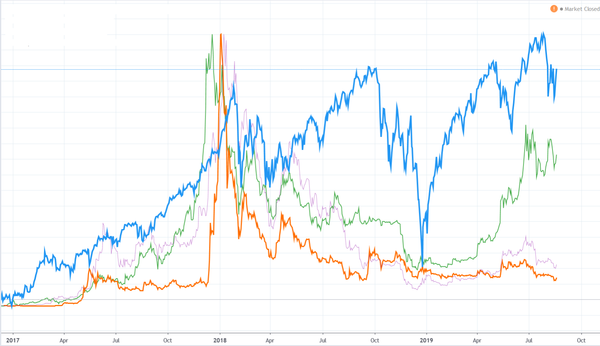 The Relationship Between Equities and Crypto